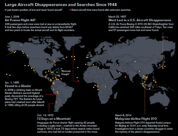 Fascinating @BBGVisualData map on vanished planes since 1948 http://t.co/A21UVyksjH http://t.co/iWyydOwVAL (h/t @natashakhanhk)