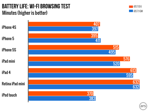 iOS 7.1 battery life comparable to iOS 7.0.6 except for 1st gen iPad mini http://t.co/UG9g2UIQqI http://t.co/6ahm8ySdap