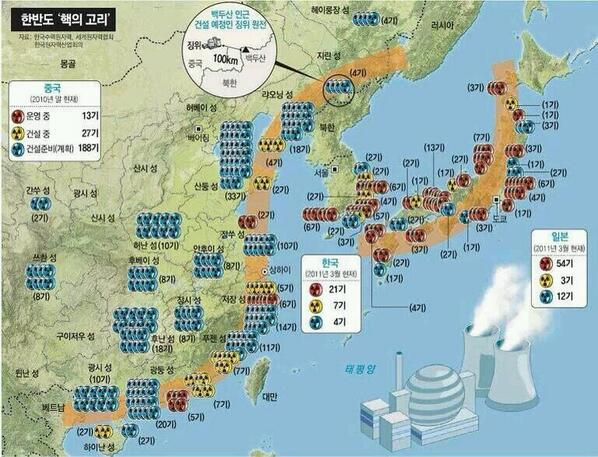 한반도와 한반도를 둘러싼 핵발전소 분포도를 보고 있느려니 암담하다. 후쿠시마보다 더 큰 재앙이 언제 닥칠지 모른다. 극동지역을 비핵지대화하는  정치적 합의가 필요하다.(출처: 세계원자력협회 등) http://t.co/1zJZ2sKX3j