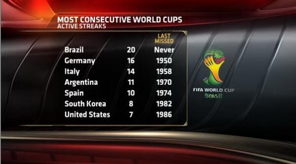 RT @PCarrESPN: The list of longest active streaks of World Cup appearances. #USMNT is 7th: http://t.co/WbvadZSzgx