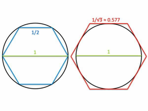The Beautifully Simple Method Archimedes Used To Find The First Digits Of Pi http://t.co/MGPhhVCEZo http://t.co/7xXDJbwUNo