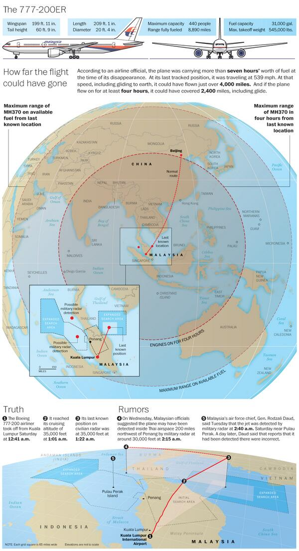 This map of #MH370 fuel range explains Kazakhstan possibility http://t.co/rOFtd58t2E via @kinablog