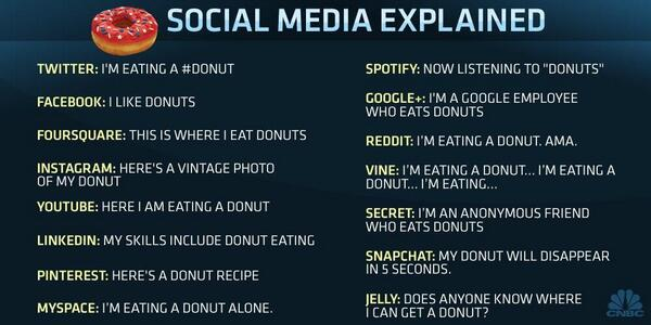 Updated version of Social Media Explained by @EliLanger  http://t.co/MNk7j1lJtT