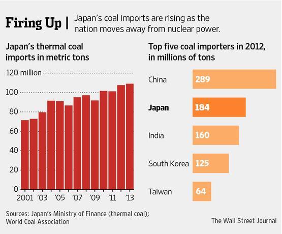 Like Germany, Japan turned to coal after Fukushima http://t.co/y5p72M617C http://t.co/Jk8tTgpd8k