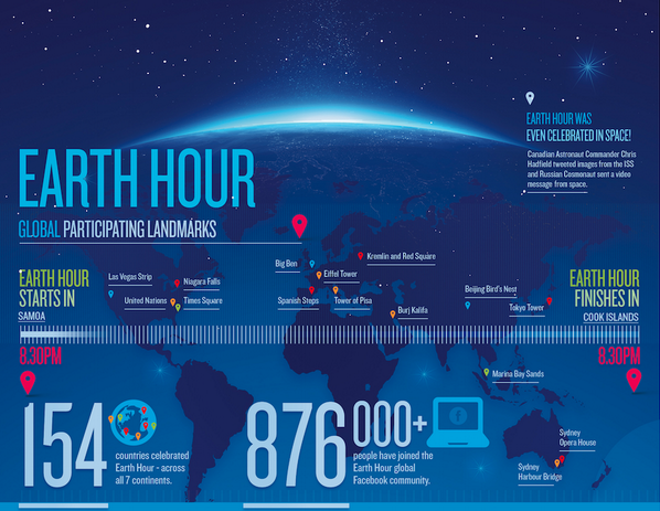 Are you ready for Earth Hour? http://t.co/HjT8a0ctL0 via @WWF_UK http://t.co/wDedtstUCz