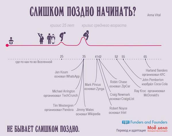 RT @moe_delo: Начинать своё дело никогда не поздно! Вдохновляющая инфографика. http://t.co/o8NBgxo0dI