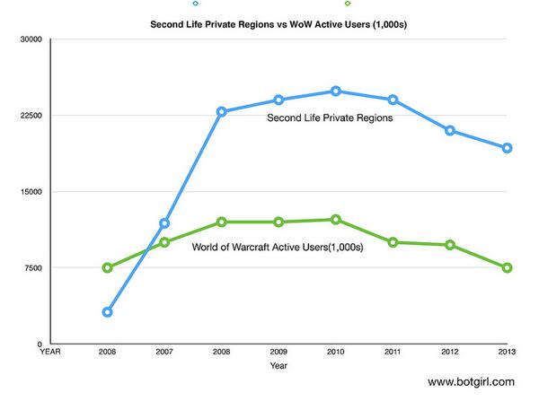Interesting Correlation: Second Life vs. Wow (Fixed labels) http://t.co/fBcEIWYrkO