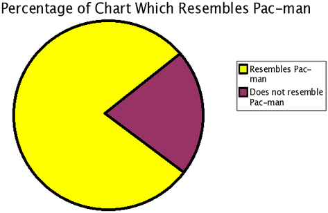 @AlanKohler you'll appreciate this fine pie chart then http://t.co/W4Ic5lrKrT