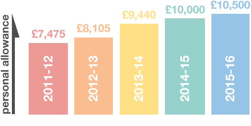 """Chancellor: """"Next year there will be no income tax at all on the first £10,500 of your salary"""" #Budget2014 http://t.co/AbMNqxhTxs"""