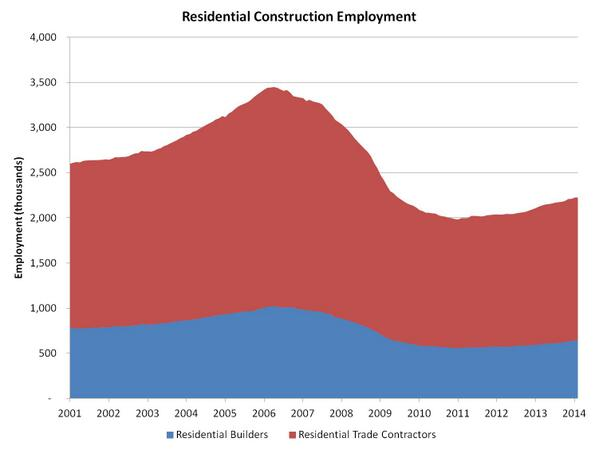 In the last 12 months, housing has added 101,000 #jobs to the American economy. http://t.co/vyX7alQcME #housing http://t.co/T6IMqmyM4t