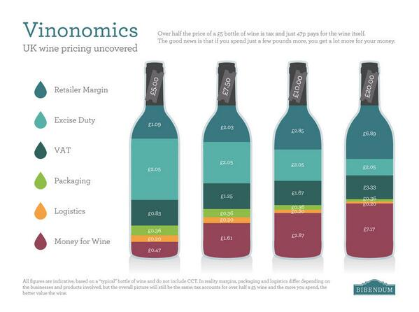 Here's how an extra 5p of duty affects the amount of wine you get for your money #Budget2014 #wine http://t.co/OhEujmA0O7