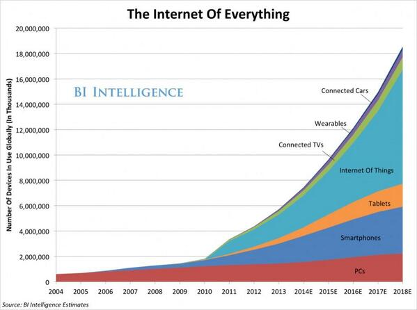 The #Internet of Things: 18 Billion #Devices Connected by 2018 http://t.co/DhPFxUiVrs