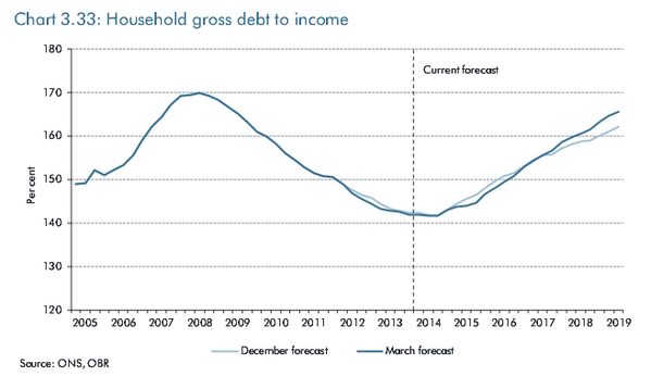 Oh dear. Household debt to income ratio will be back to pre-crisis levels within 5yrs, according to OBR http://t.co/K0l4f4ymX3