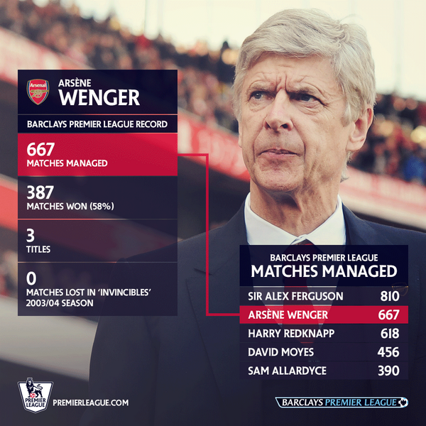 THAT'S GRAND Arsene Wenger takes charge of Arsenal for the 1,000th time in #CHEARS on Saturday Here's his #BPL record http://t.co/ISMJ5mdW5k