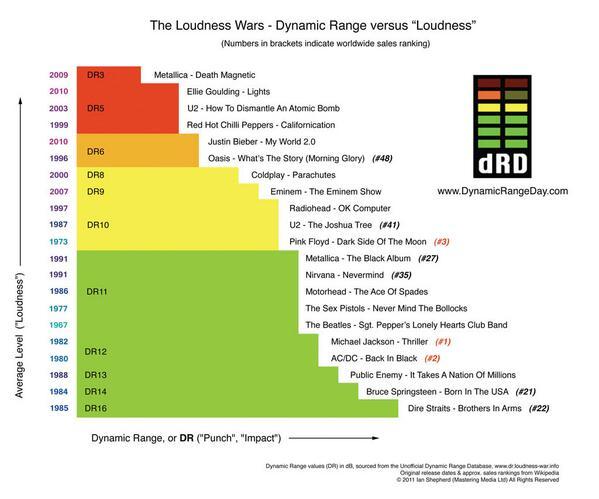 Popular albums and their dynamic range.  Thanks to @DynamicRangeDay http://t.co/6zY1o4Oj7L