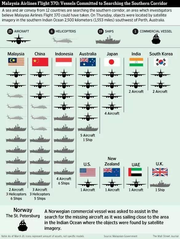 LOOK! Who is all searching for #MH370 http://t.co/vFxYFJMBnz