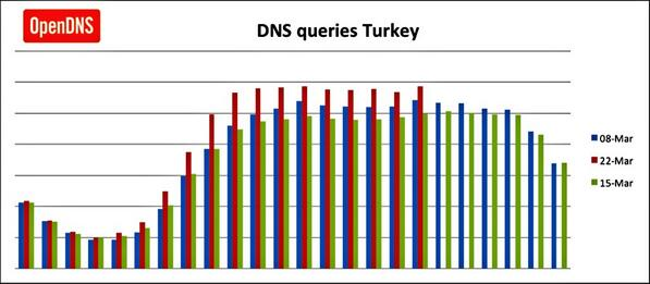 Latest @opendns hourly update from Turkey. We still see strong (even stronger) volumes of DNS traffic. http://t.co/qE4OAmIGrq