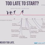 RT @rubinafillion: It's not too late to start a company. Successful founders, by age: http://t.co/Ck4hDXThf3 http://t.co/aLSWsssPld
