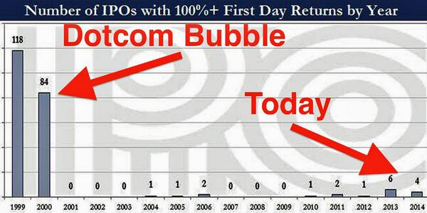 This chart perfectly captures the utter insanity of the dotcom bubble http://t.co/KEwFXt3FQX http://t.co/matfnyak9u