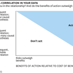 Correlation isn't causation -- but you can still often act based on it http://t.co/NOTfEW2OCQ http://t.co/EAHqYhbddr