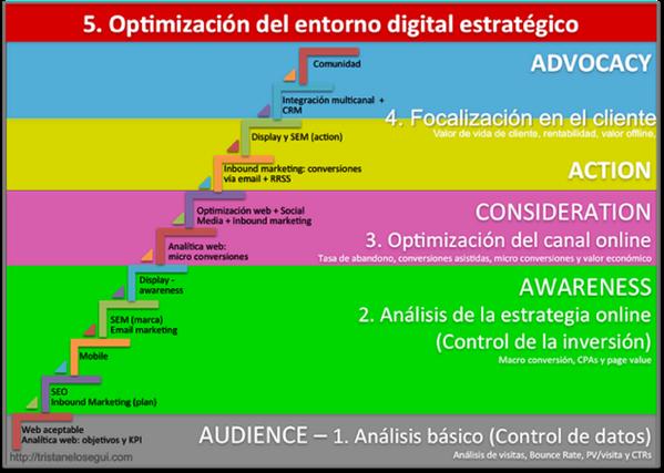 Nuevo post: Cómo debe evolucionar la analítica digital para optimizar la estrategia online http://t.co/grXOPbeqkz http://t.co/Xktlnxzoke