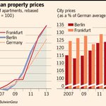 Property boom in Germany's biggest cities dubbed a betongold – literally concrete gold – rush http://t.co/uEf4qpwE7k http://t.co/NW43cer37Z