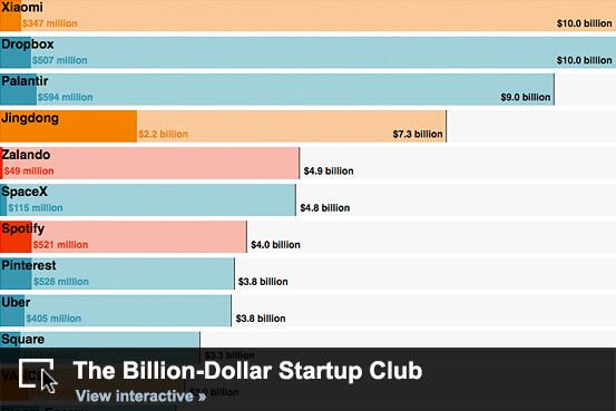 Added 3 more to our Billion-Dollar Startup Club interactive. This list is getting looong. http://t.co/85vgcHQ2zh http://t.co/YWrpeS2XK9
