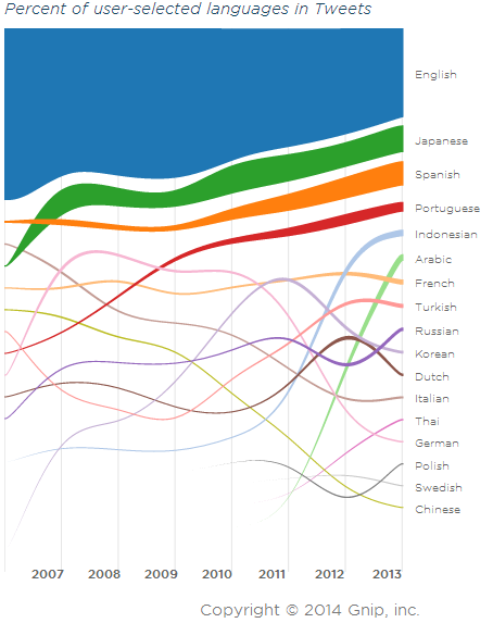Conrad Hackett (@conradhackett): Languages of tweets: 1 English 2 Japanese 3 Spanish 4 Portuguese 5 Indonesian 6 Arabic 7 French 8 Turkish 9 Russian http://t.co/L44HvK8uWa