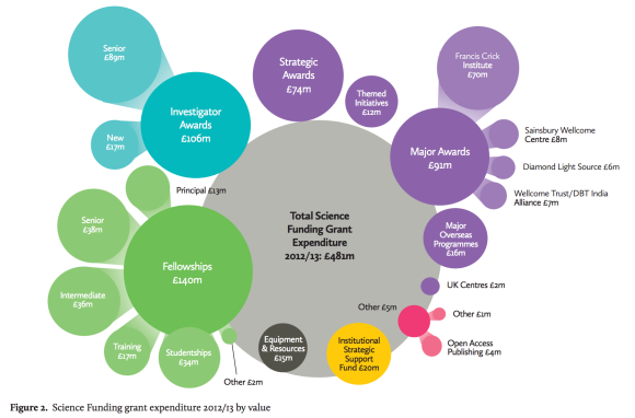 How the @wellcometrust spends its money:  http://t.co/SFqNiW7X8B  #openaccess #openresearch #opendata #openspending http://t.co/NHM7SftmRq