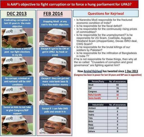 True face of Kejriwal #AAP #BJP @ArvindKejriwal http://t.co/hWm3dnlAs7
