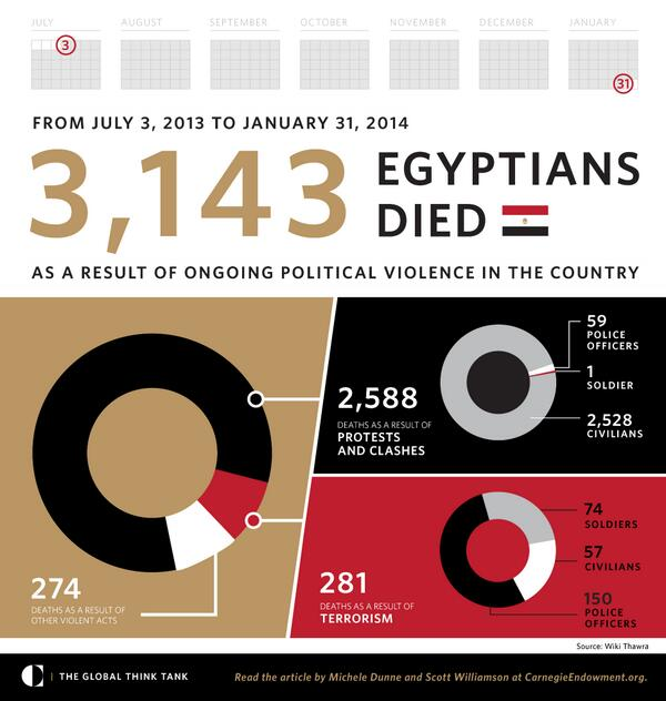 3,143 Egyptians died as result of political violence from July 3, 2013 to January 31, 2014. http://t.co/FY4plApxxw http://t.co/ozNgs5Q48x