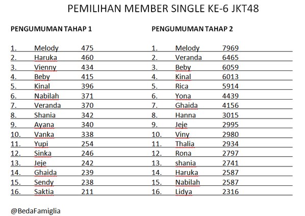 Quick count Pemilu. http://t.co/6MtY7UWBua