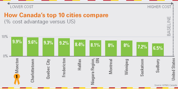 #Moncton leads as most competitive city for biz in Canada. http://t.co/s97EeI5pm3 cc: @CityofMoncton @MonctonChamber http://t.co/pjnnHkQvZt
