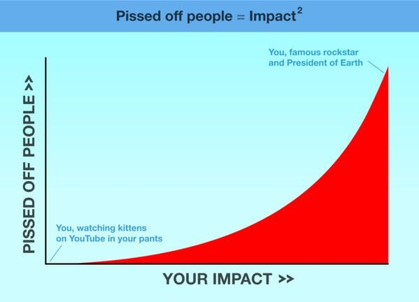 Number of people pissed off by you = square of your impact. Now chill. http://t.co/zoXjYSyW4v