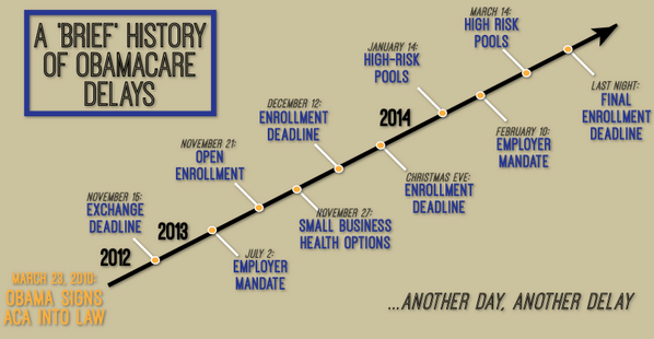 Another day, another White House, #Obamacare delay... http://t.co/3vuoVKg6Dt