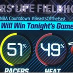 Just revealed on the Bankers Life Fieldhouse jumbotron - our all-day #BeastsOfTheEast vote: 51% Pacers, 49% Heat