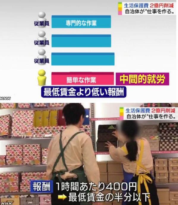 ▼画像は今朝7時のNHKニュースから。最低賃金の半分以下となる時給400円の「中間的就労」を広げている大阪・豊中市の事例を紹介。生活保護から追い出す生存権破壊と、最賃以下の労働に追い込む貧困ビジネスを自治体行政が推進する異常な事態 http://t.co/dGrFDNg0RL