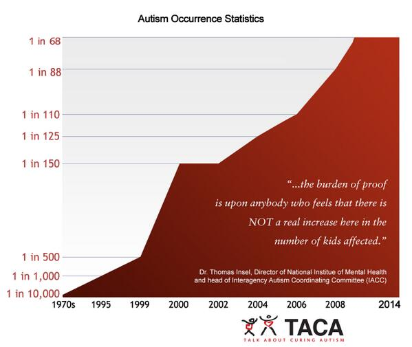 The #autism rates keep increasing. This graph takes my breath away. http://t.co/yiHBv7yDCa