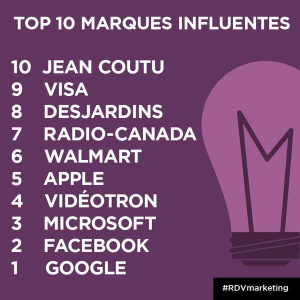 Les marques les plus influentes au Québec: @google @facebook @Microsoft @videotron @appstore #RDVMarketing http://t.co/JFQXYLhx8q