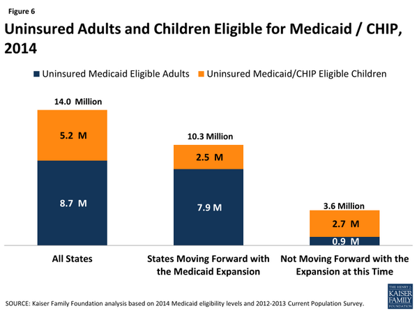In states not expanding Medicaid, children make up 75% of uninsured eligible for Medicaid/CHIP http://t.co/Ykvz2IYn4K http://t.co/9PjhRHrzds