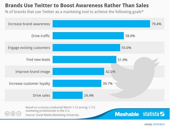 Les marques qui réussissent sur #Twitter l'utilisent pour la notoriété et non les ventes http://t.co/4L6OcCeuk5 http://t.co/SKGVe0R7fH