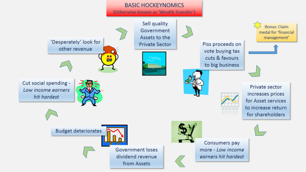 A simple guide to basic Hockeynomics and asset sales. The LNP way.. #pillage #auspol http://t.co/OEDJBbLSAk