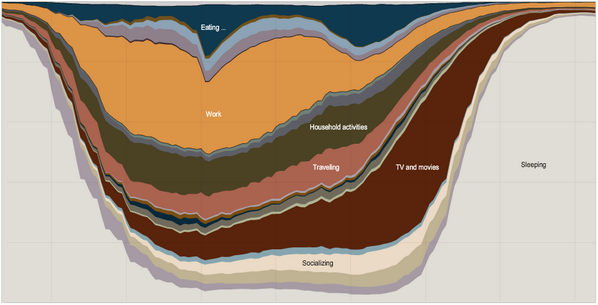 Fascinating interactive graph of how Americans spend their time http://t.co/GKc5FSOZaB (via @timefulapp) http://t.co/hBmRdgDfQw
