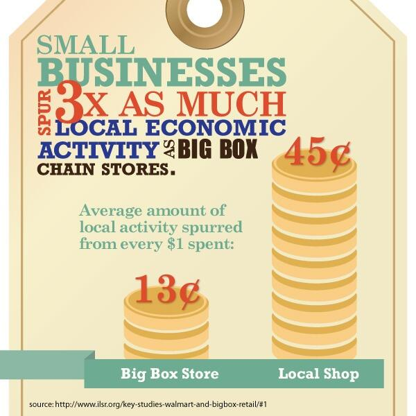 Small #LocalBusinesses have a huge #economic impact. #FridayFact http://t.co/j8GM7iEpAT