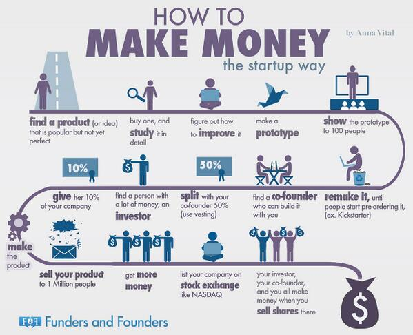 #kansen RT @EntMagazine Thinking of launching a startup? Check out this handy guide http://t.co/aPAKVsyyaS http://t.co/4fs1tRTER6