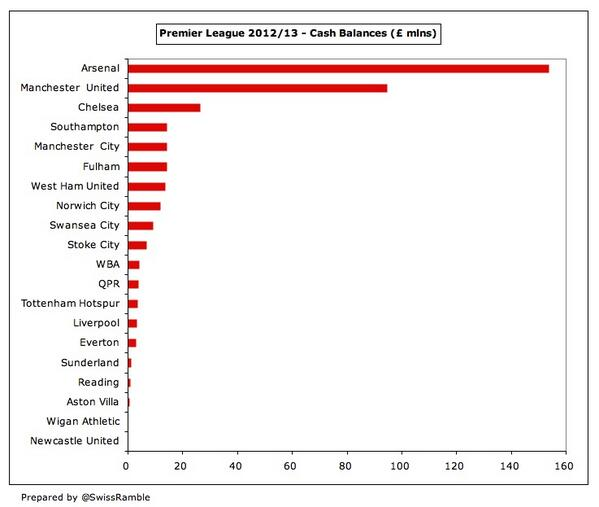 #AFC have easily the highest cash balances with £153m, followed by #MUFC £94m, and #CFC £26m. http://t.co/e5ehK4rdyx