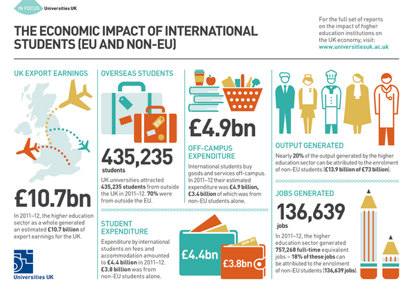 The impact of #universities on the UK economy - report by @UniversitiesUK http://t.co/mS3FmtKQPf http://t.co/HRUYfSa57Z