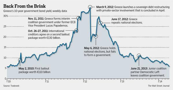 Katie Martin (@katie_martin_FX): Relive those scary moments in Greek debt. WSJ graphic>> http://t.co/F7u06k7ZeP
