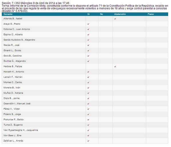 Así nuestros Senadores votaron ayer la #LeydeVideojuegos http://t.co/P50R4UWMti