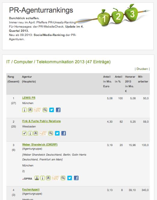Ups, we did it again: @lewisprgermany is again the No. 1 #Tech #PR #agency in Germany: http://t.co/KSCGizK5kU http://t.co/YrozHqRLNK